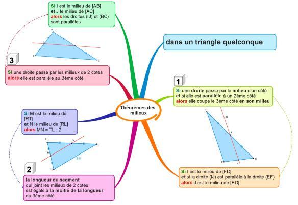 Théorèmes des milieux 3
