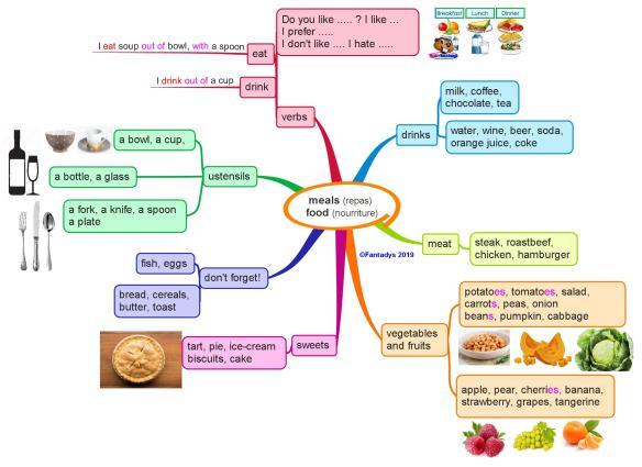 meals (repas) food (nourriture)F