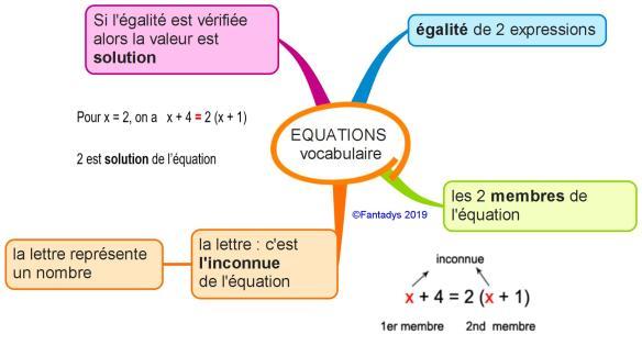 EQUATIONS vocabulaire