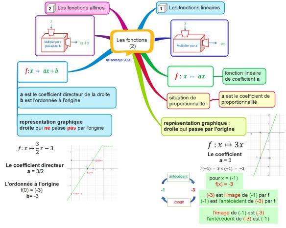 Les fonctions (2) F