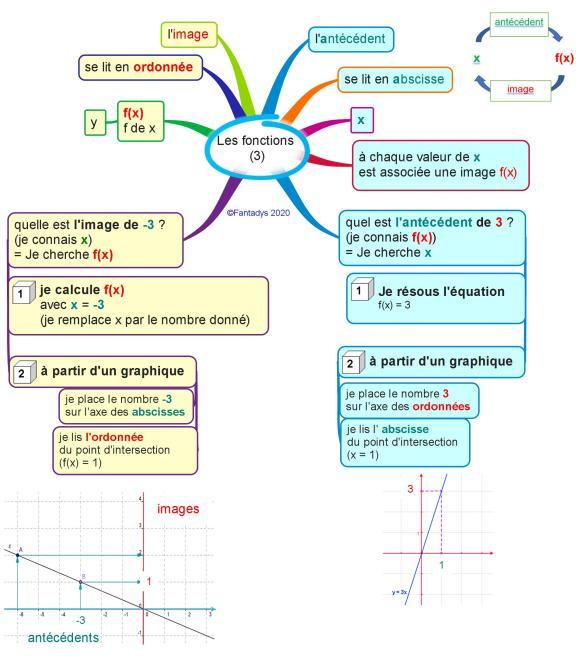 Les fonctions (3) F