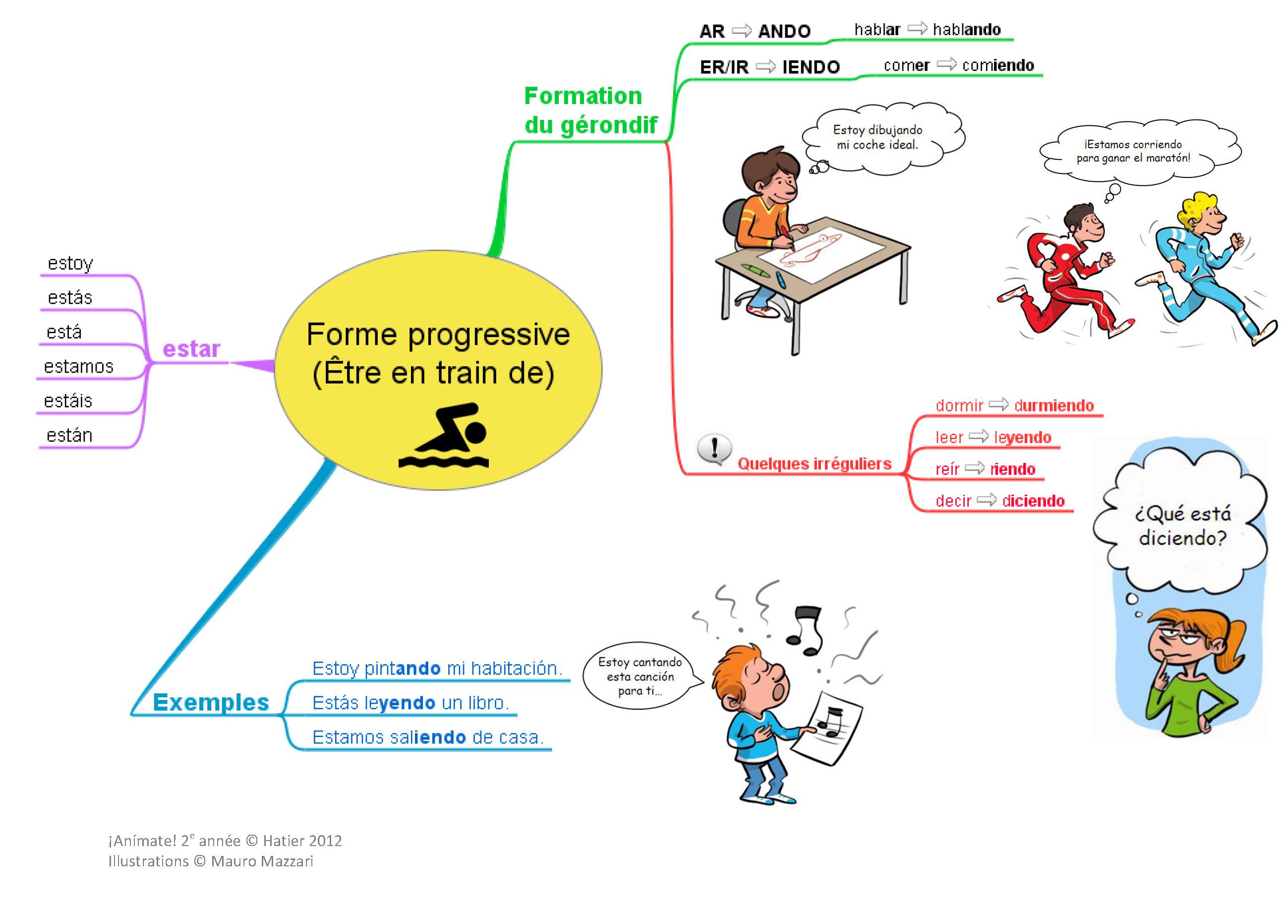 Espagnol Et Anglais La Forme Progressive Etre En Train De Fantadys